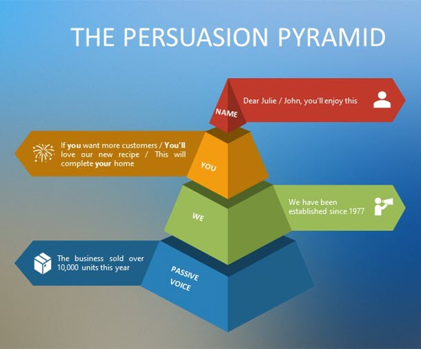 The Persuasion  Pyramid