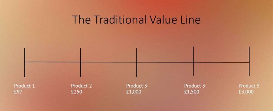 The Traditional Value Line