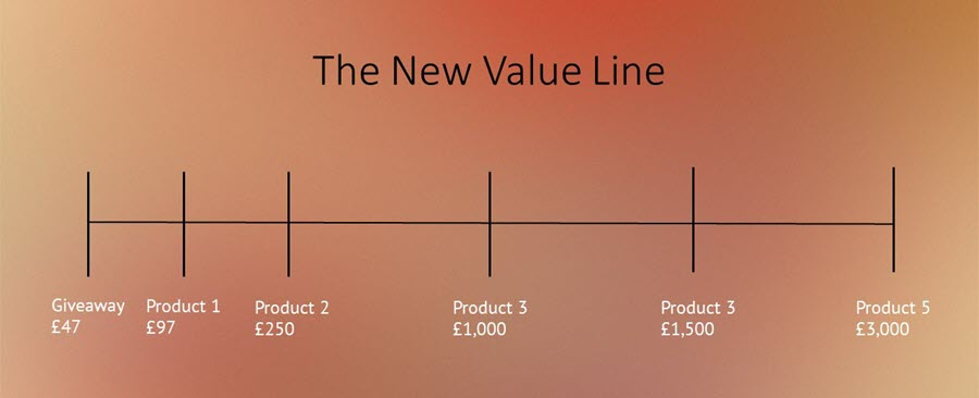 The New Value Line